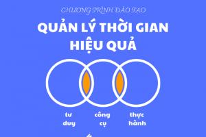 Quan Ly Thoi Gian Hieu Qua