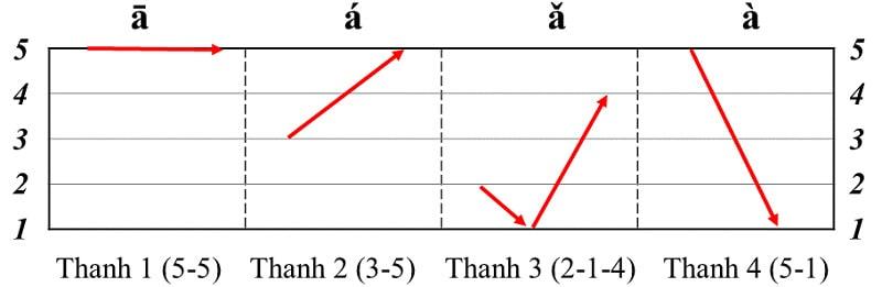 Thanh điệu trong tiếng Trung