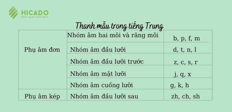 Thanh mẫu trong tiếng Trung